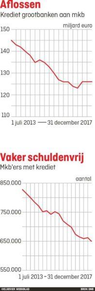 opening-economie-dnb-mkb-banken-leningen-196x600
